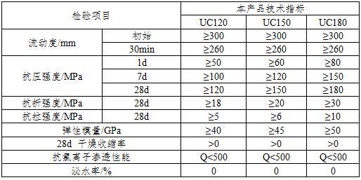 超高性能混凝土(UPHC)的性能指标与技术特点